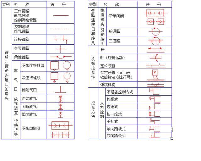 气动元件常见图形符号